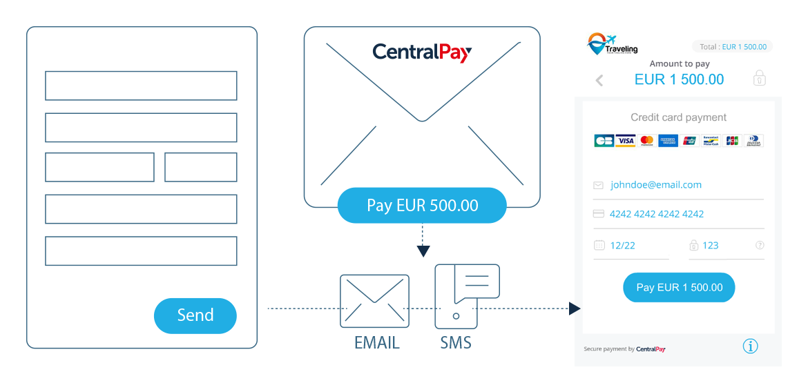 sms payment